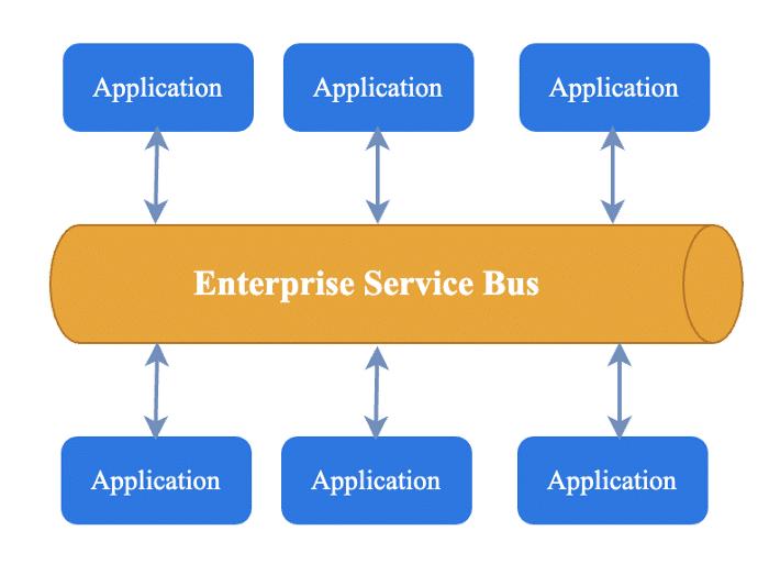 enterprise-service-bus